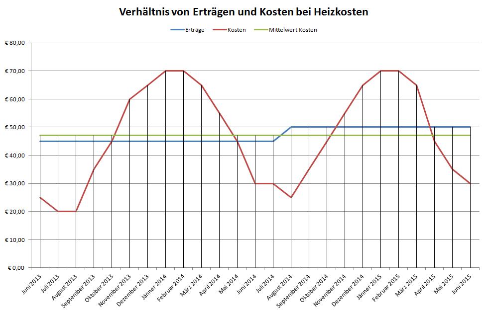 Diagramm - Verhältnis von Erträgen und Kosten bei Heizkosten